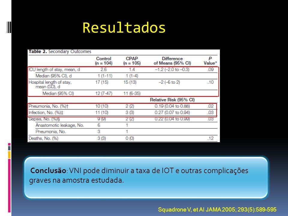 Resultados Squadrone V, et Al JAMA 2005; 293(5):589-595 Conclusão: VNI pode diminuir a taxa de IOT e outras complicações graves na amostra estudada.