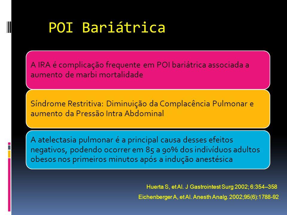 POI Bariátrica A IRA é complicação frequente em POI bariátrica associada a aumento de marbi mortalidade Síndrome Restritiva: Diminuição da Complacênci