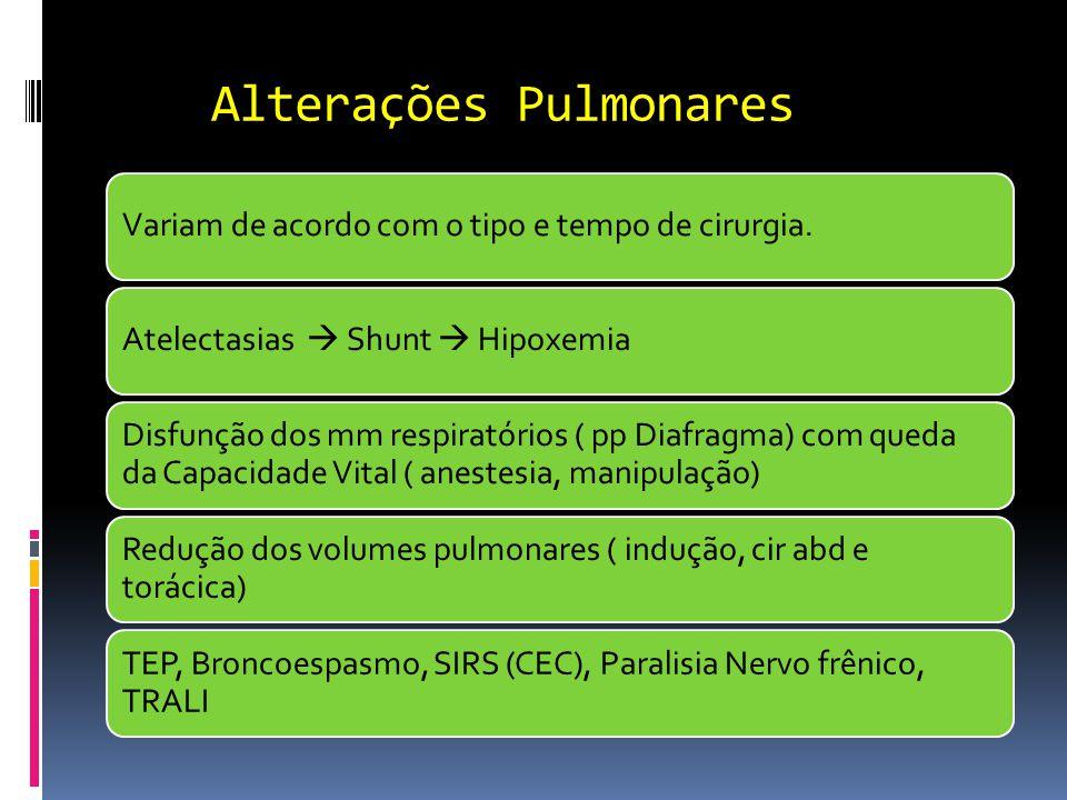 Alterações Pulmonares Variam de acordo com o tipo e tempo de cirurgia.Atelectasias  Shunt  Hipoxemia Disfunção dos mm respiratórios ( pp Diafragma)