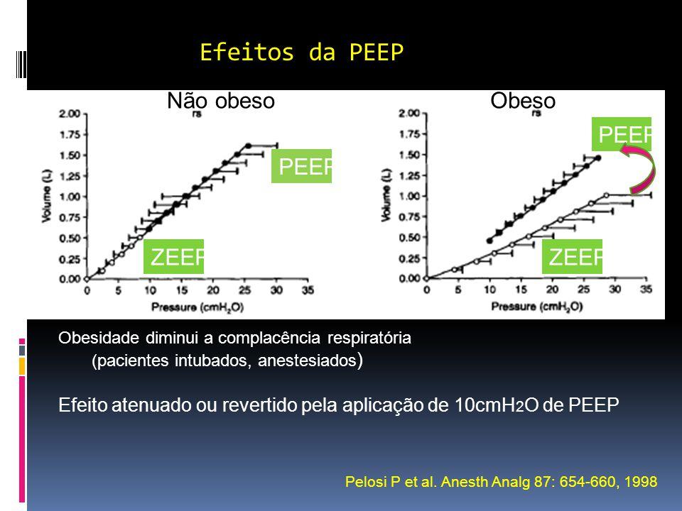 Efeitos da PEEP Pelosi P et al. Anesth Analg 87: 654-660, 1998 Não obesoObeso PEEP ZEEP PEEP ZEEP Obesidade diminui a complacência respiratória (pacie