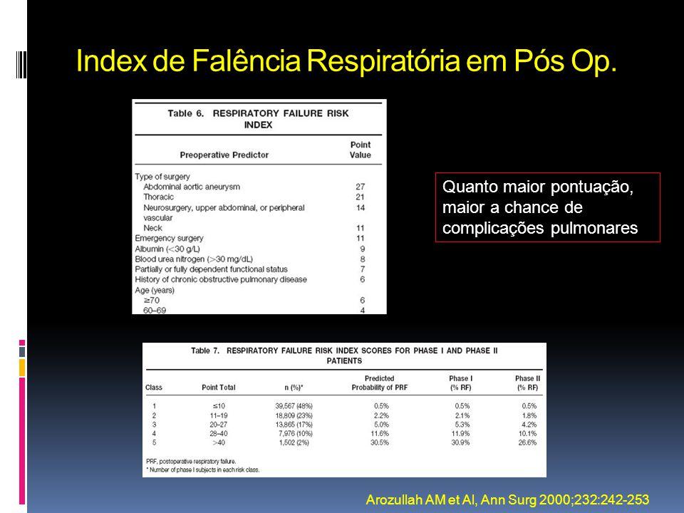 Index de Falência Respiratória em Pós Op. Arozullah AM et Al, Ann Surg 2000;232:242-253 Quanto maior pontuação, maior a chance de complicações pulmona