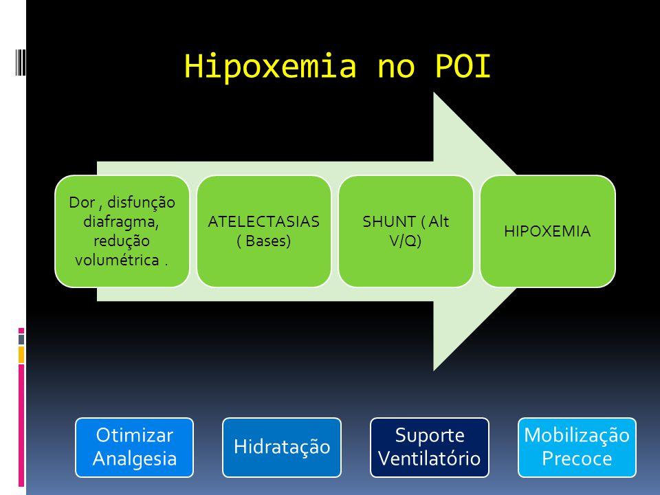 Hipoxemia no POI Dor, disfunção diafragma, redução volumétrica. ATELECTASIAS ( Bases) SHUNT ( Alt V/Q) HIPOXEMIA Otimizar Analgesia Hidratação Suporte