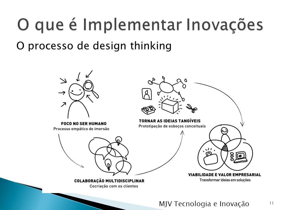 O processo de design thinking 11 MJV Tecnologia e Inovação