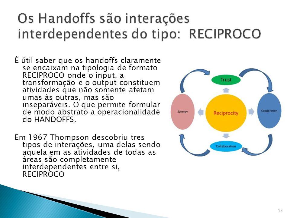 É útil saber que os handoffs claramente se encaixam na tipologia de formato RECIPROCO onde o input, a transformação e o output constituem atividades que não somente afetam umas às outras, mas são inseparáveis.
