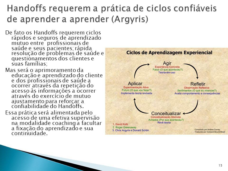 De fato os Handoffs requerem ciclos rápidos e seguros de aprendizado mutuo entre profissionais de saúde e seus pacientes; rápida resolução de problema