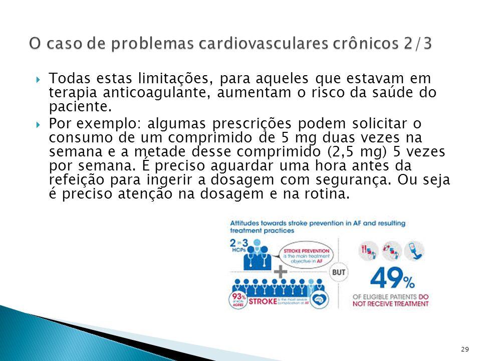  Todas estas limitações, para aqueles que estavam em terapia anticoagulante, aumentam o risco da saúde do paciente.