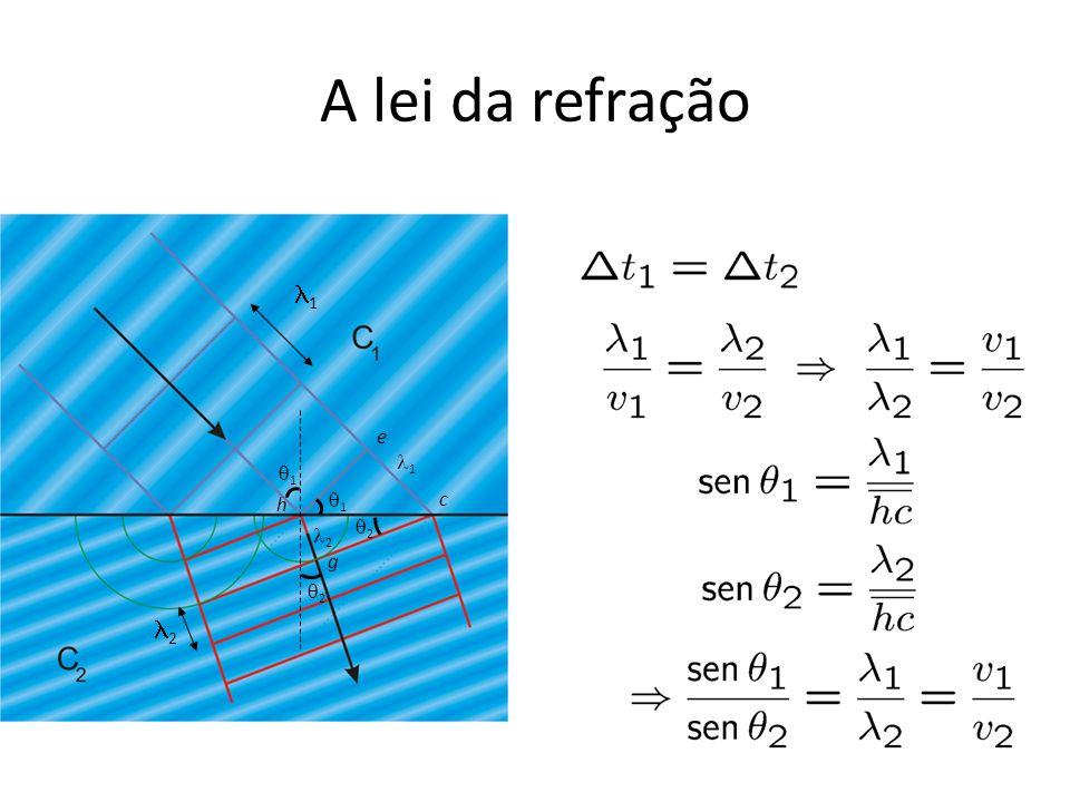 Definição índice de refração: Nosso caso: ou Lei de Snell