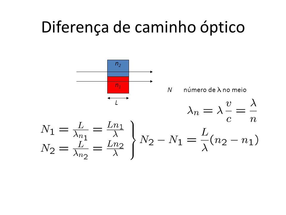 Diferença de caminho óptico n1n1 n2n2 L n 2 > n 1