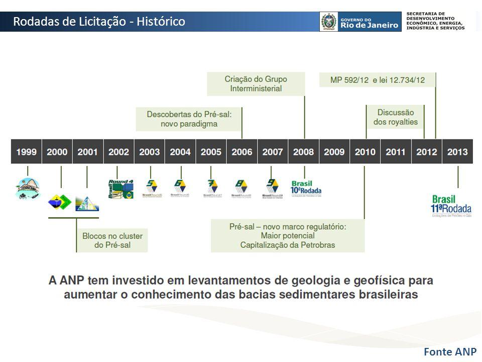 Fonte ANP Rodadas de Licitação - Histórico