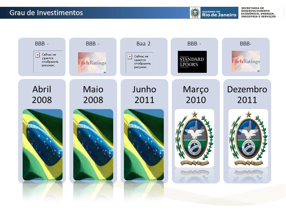Abril 2008 Maio 2008 Junho 2011 Março 2010 Dezembro 2011 BBB - Baa 2BBB - Grau de Investimentos