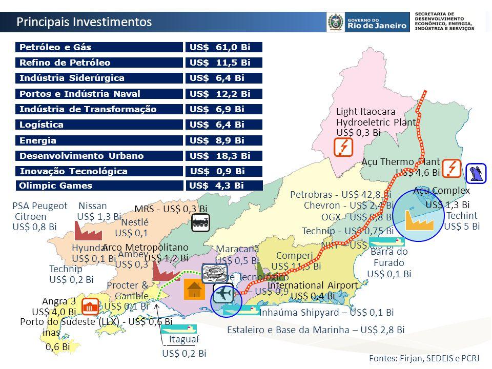 Petrobras - US$ 42,8 Bi Chevron - US$ 2,4 Bi OGX - US$ 0,8 Bi Technip - US$ 0,75 Bi NKT – US$ 0,5 Bi Comperj US$ 11,5 Bi Nestlé US$ 0,1 Ambev US$ 0,3