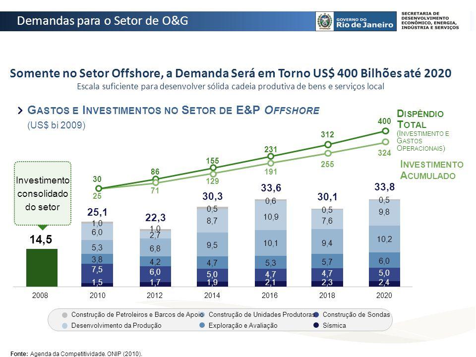 Somente no Setor Offshore, a Demanda Será em Torno US$ 400 Bilhões até 2020 Escala suficiente para desenvolver sólida cadeia produtiva de bens e servi