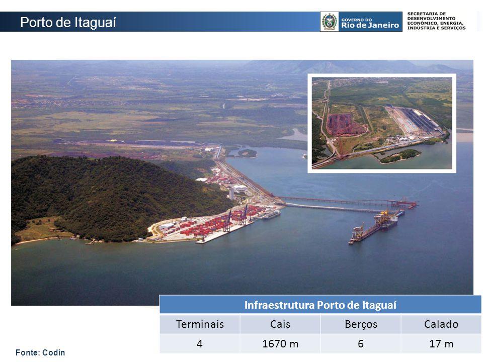 Porto de Itaguaí Infraestrutura Porto de Itaguaí TerminaisCaisBerçosCalado 41670 m617 m Fonte: Codin