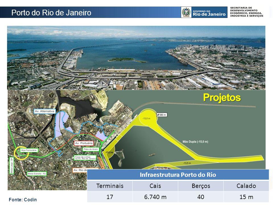 Projetos Porto do Rio de Janeiro Infraestrutura Porto do Rio TerminaisCaisBerçosCalado 176.740 m4015 m Fonte: Codin