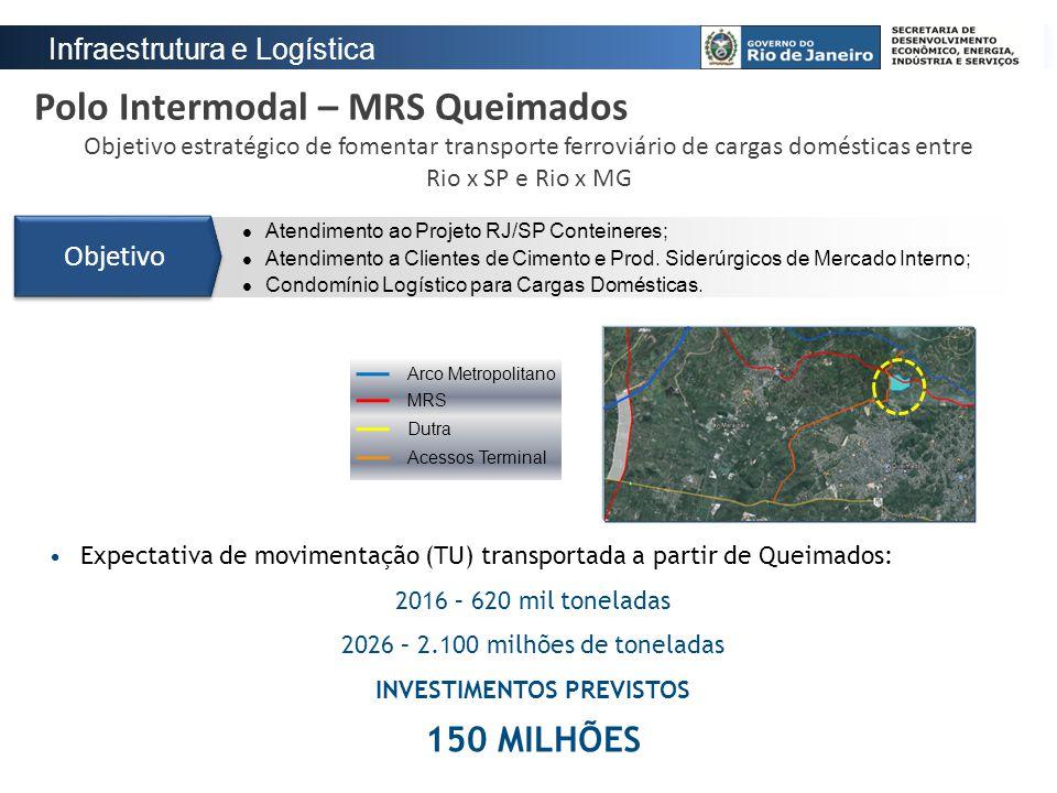 Polo Intermodal – MRS Queimados Objetivo estratégico de fomentar transporte ferroviário de cargas domésticas entre Rio x SP e Rio x MG Atendimento ao