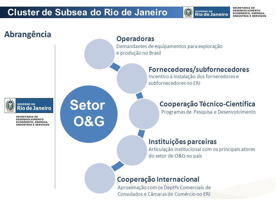 Abrangência Setor O&G Cooperação Técnico-Científica Cooperação Internacional Operadoras Instituições parceiras Fornecedores/subfornecedores Demandante