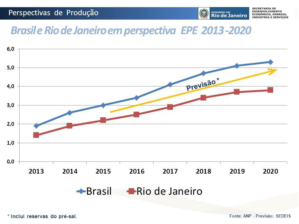 Previsão * Fonte: ANP - Previsão: SEDEIS * Inclui reservas do pré-sal. Brasil e Rio de Janeiro em perspectiva EPE 2013 -2020 Perspectivas de Produção