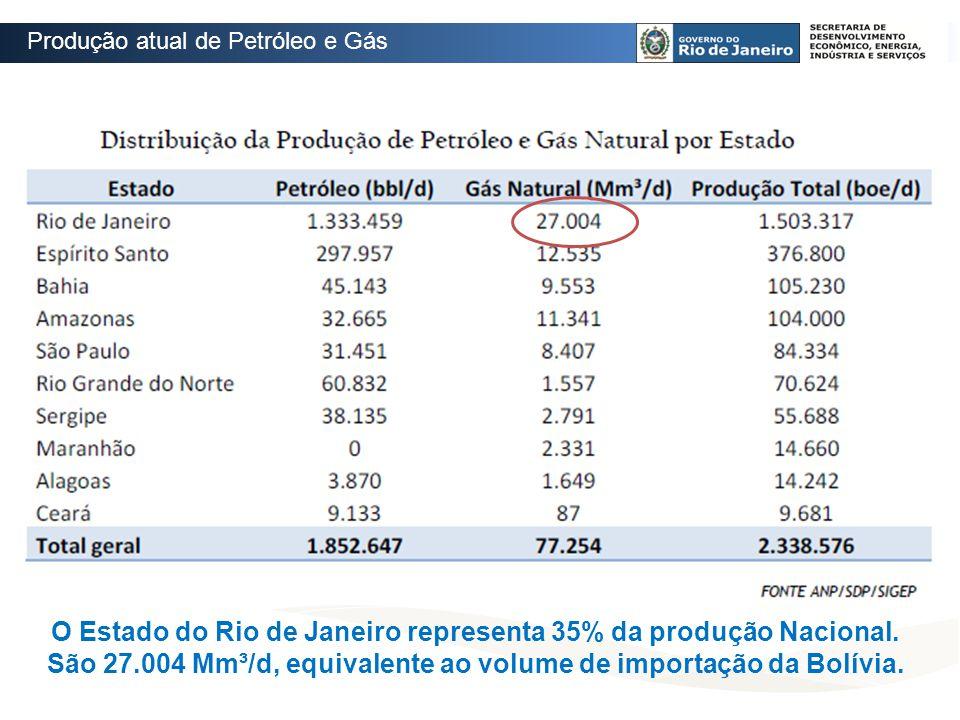 O Estado do Rio de Janeiro representa 35% da produção Nacional. São 27.004 Mm³/d, equivalente ao volume de importação da Bolívia. Produção atual de Pe