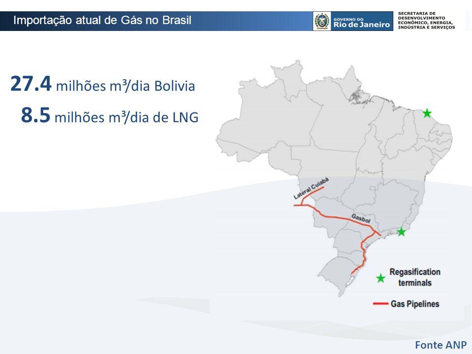 27.4 milhões m³/dia Bolivia 8.5 milhões m³/dia de LNG Fonte ANP Importação atual de Gás no Brasil