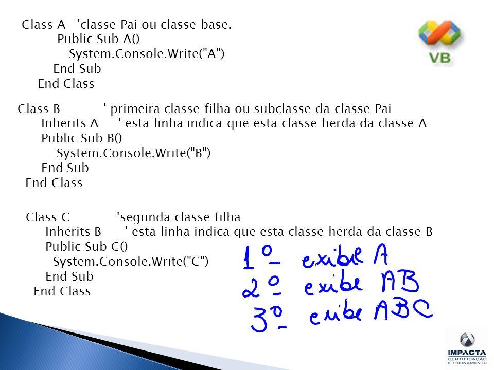 Class B primeira classe filha ou subclasse da classe Pai Inherits A esta linha indica que esta classe herda da classe A Public Sub B() System.Console.Write( B ) End Sub End Class Class A classe Pai ou classe base.