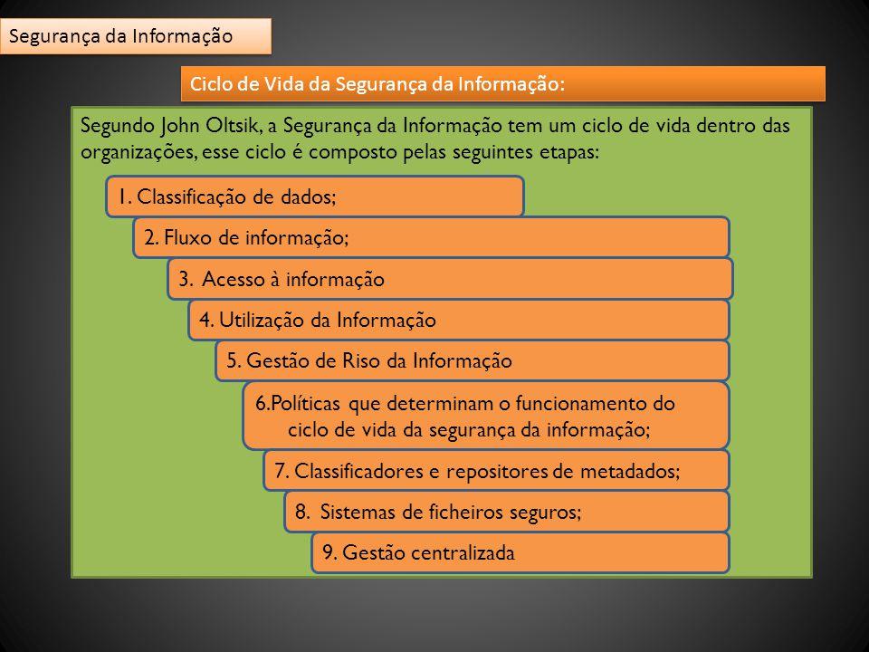 Ciclo de Vida da Segurança da Informação: Segundo John Oltsik, a Segurança da Informação tem um ciclo de vida dentro das organizações, esse ciclo é composto pelas seguintes etapas: 1.