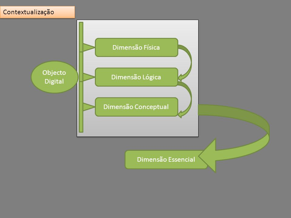 Dimensão Essencial Objecto Digital Dimensão Física Dimensão Lógica Dimensão Conceptual Contextualização