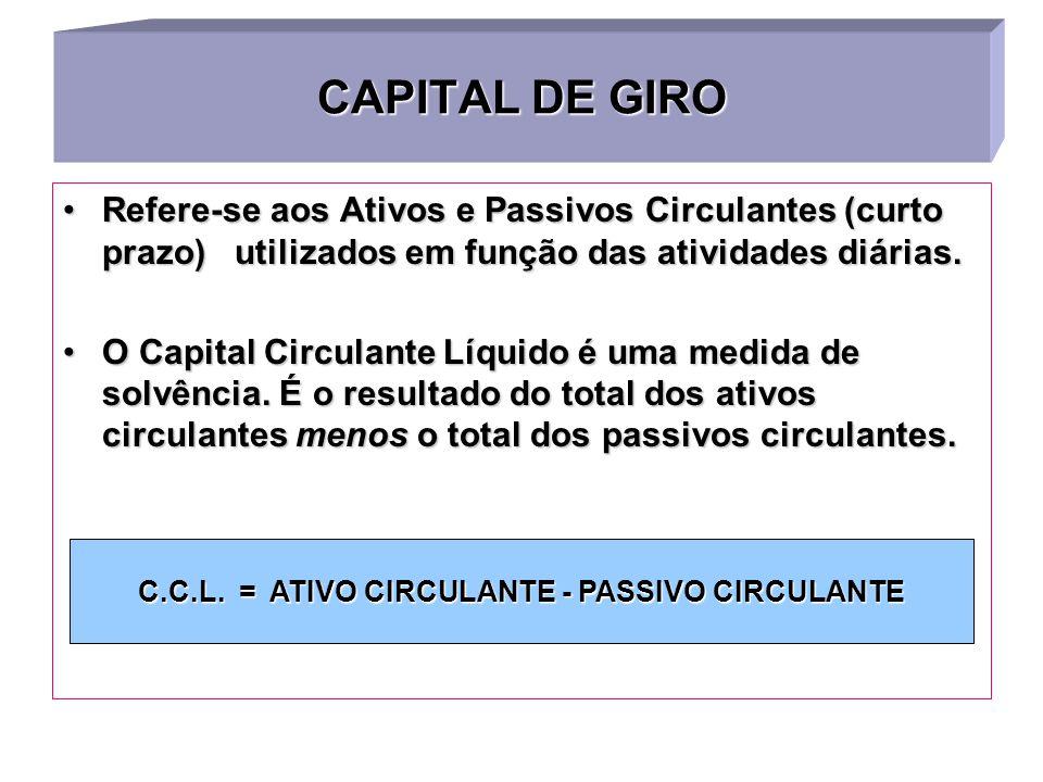 Média do Endividamento das Empresas Brasileiras 60%50%40%30%20%10% 197319831994 19961999 Capital de Terceiros Aumento do Endividamento Endividamento B
