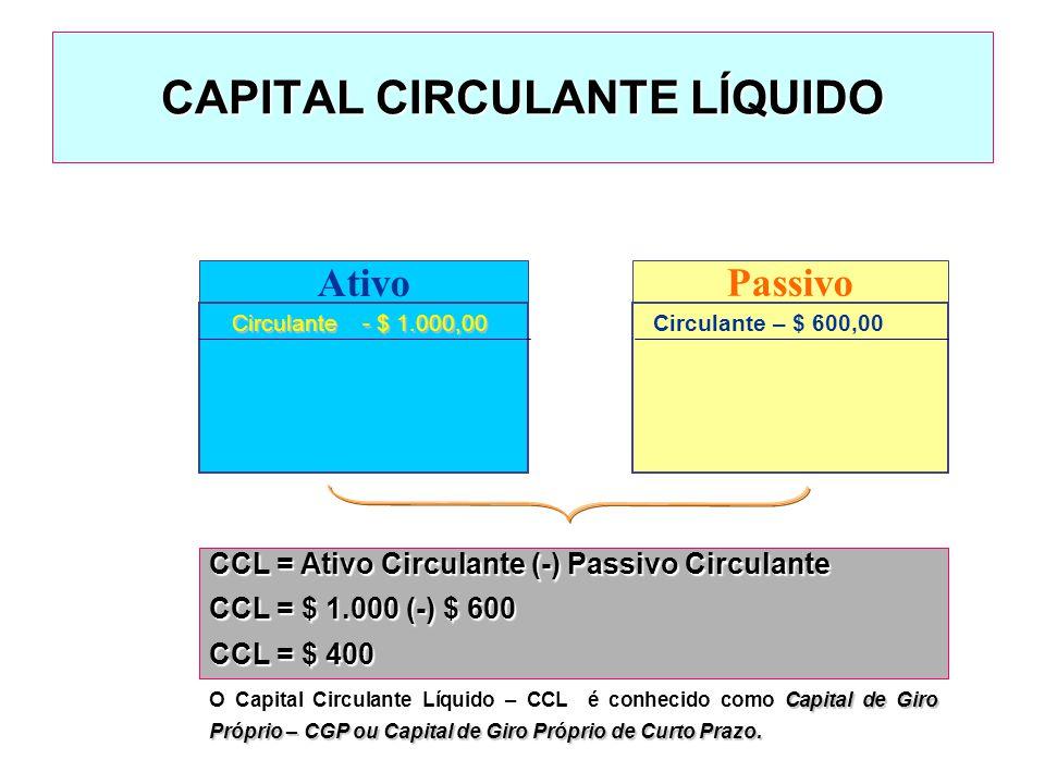 CAPITAL DE GIRO Refere-se aos Ativos e Passivos Circulantes (curto prazo) utilizados em função das atividades diárias.Refere-se aos Ativos e Passivos