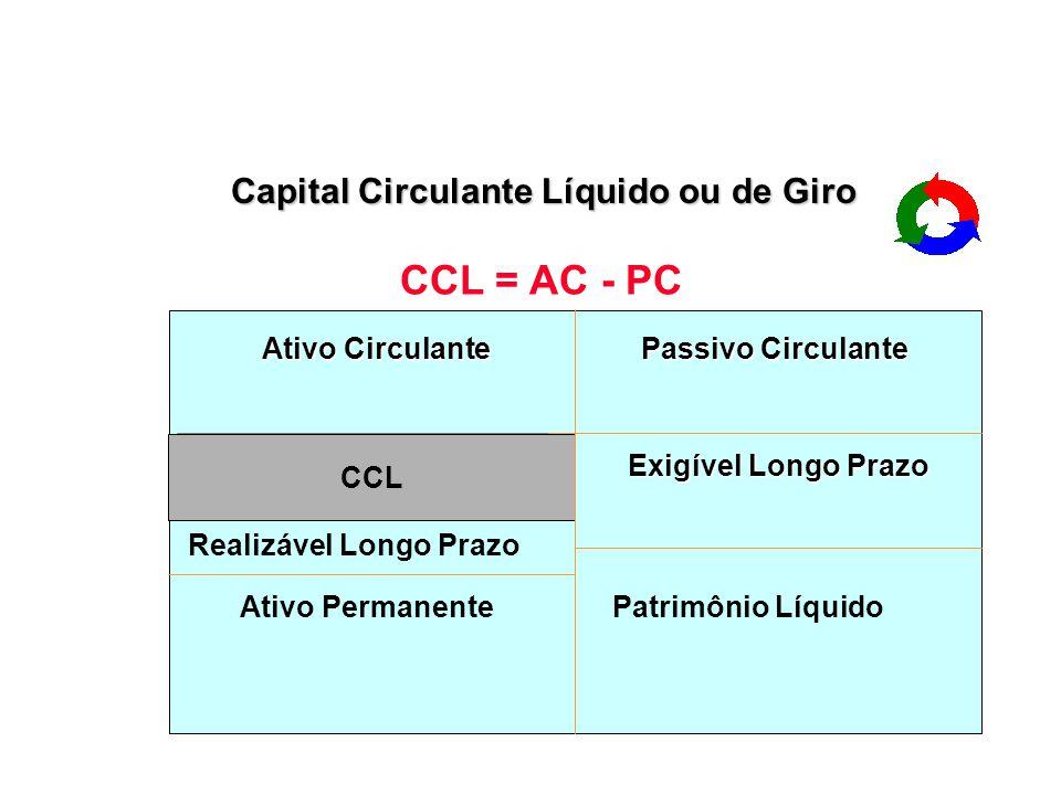 CAPITAL CIRCULANTE LÍQUIDO Ativo Circulante - $ 1.000,00 Passivo Circulante – $ 600,00 CCL = Ativo Circulante (-) Passivo Circulante CCL = $ 1.000 (-)
