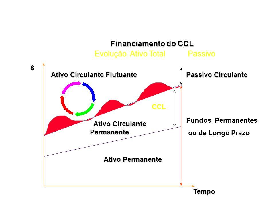 Capital Circulante Líquido ou de Giro CCL = AC - PC Ativo Circulante Realizável Longo Prazo Ativo Permanente CCL Passivo Circulante Exigível Longo Pra