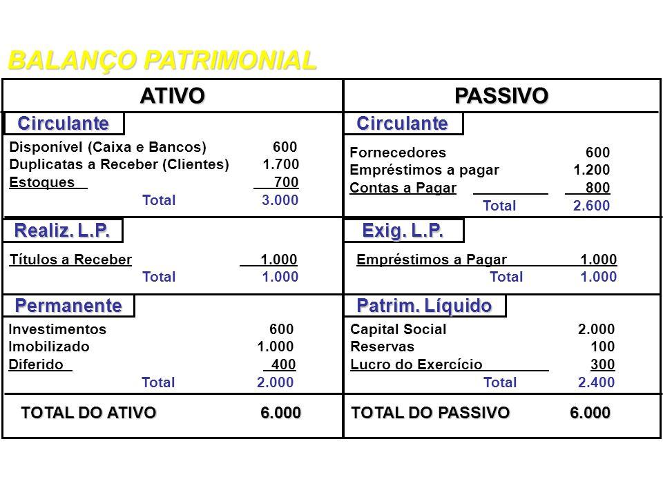Exercício: Estruture o Balanço Patrimonial, de acordo com os grupos de contas. Fornecedores = $ 600 Caixa e Bancos = $ 1.700 Titulos a receber = $ 1.0