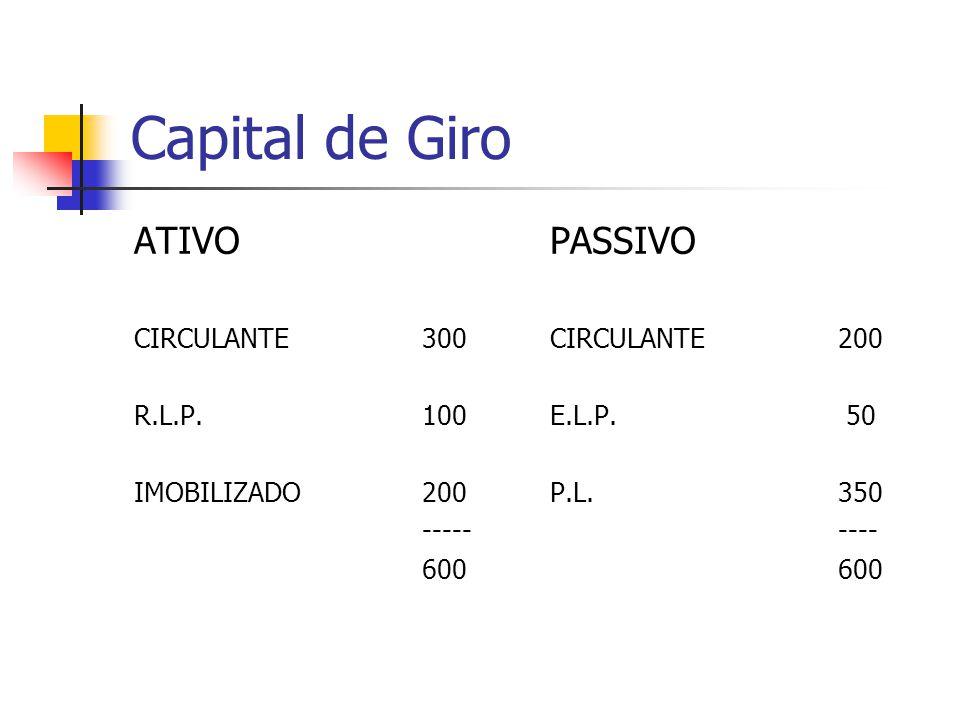 Capital de Giro ATIVO CIRCULANTE300 R.L.P.100 IMOBILIZADO200 ----- 600 PASSIVO CIRCULANTE200 E.L.P. 50 P.L.350 ---- 600