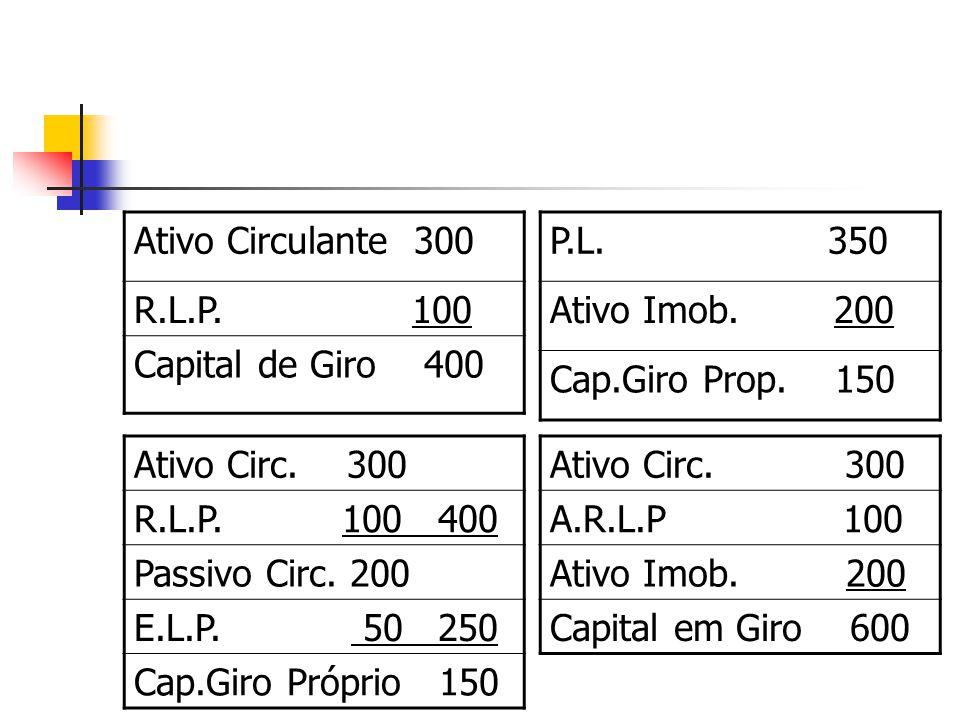 Ativo Circulante 300 R.L.P. 100 Capital de Giro 400 P.L. 350 Ativo Imob. 200 Cap.Giro Prop. 150 Ativo Circ. 300 R.L.P. 100 400 Passivo Circ. 200 E.L.P