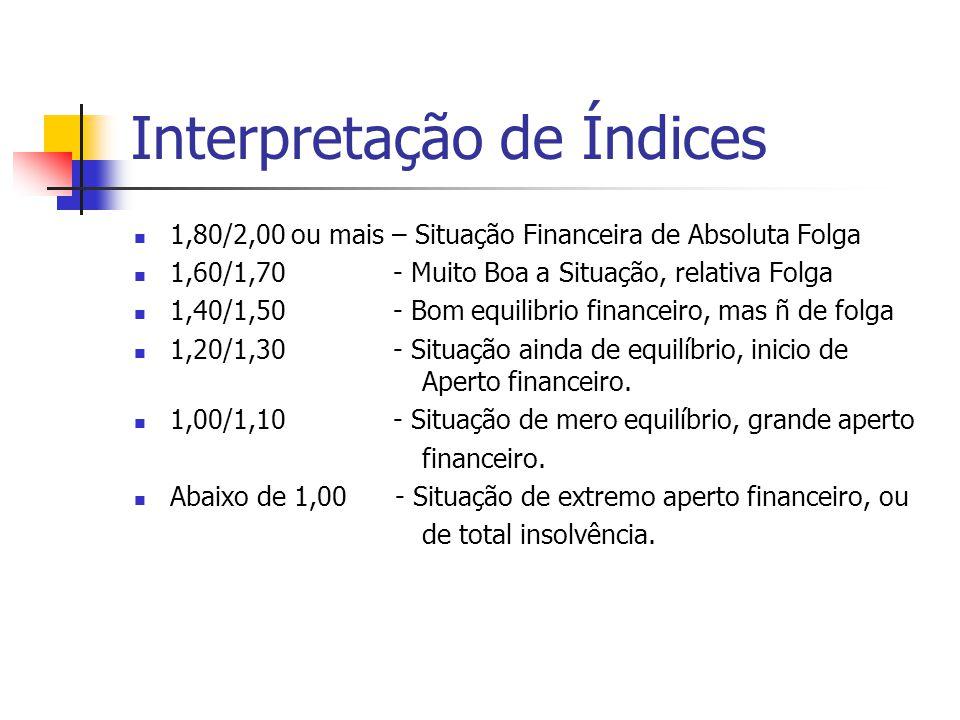 Interpretação de Índices 1,80/2,00 ou mais – Situação Financeira de Absoluta Folga 1,60/1,70 - Muito Boa a Situação, relativa Folga 1,40/1,50 - Bom eq