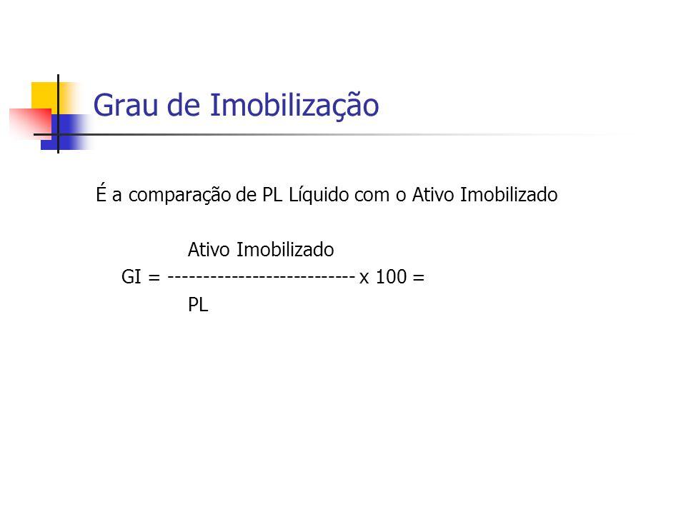 Grau de Imobilização É a comparação de PL Líquido com o Ativo Imobilizado Ativo Imobilizado GI = --------------------------- x 100 = PL
