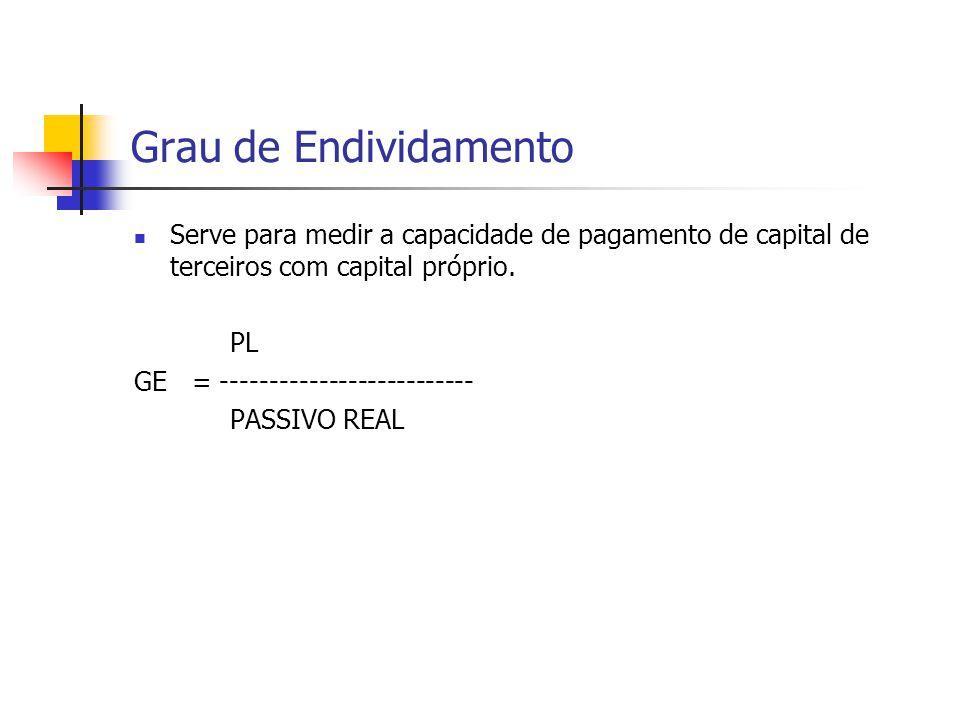 Grau de Endividamento Serve para medir a capacidade de pagamento de capital de terceiros com capital próprio. PL GE = -------------------------- PASSI