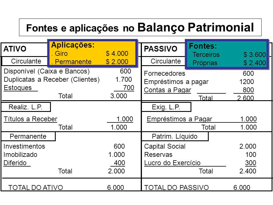 ATIVOPASSIVO Circulante Permanente Realiz. L.P. Patrim. Líquido. L.P. Exig. L.P. Disponível (Caixa e Bancos) 600 Duplicatas a Receber (Clientes) 1.700