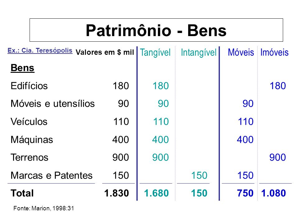 Ex.: Cia. Teresópolis Bens Edifícios Móveis e utensílios Veículos Máquinas Terrenos Marcas e Patentes Total 180 90 110 400 900 150 1.830 180 90 110 40