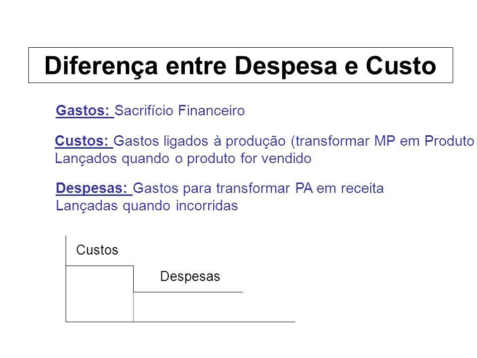 Custos: Gastos ligados à produção (transformar MP em Produto ) Lançados quando o produto for vendido Despesas: Gastos para transformar PA em receita L
