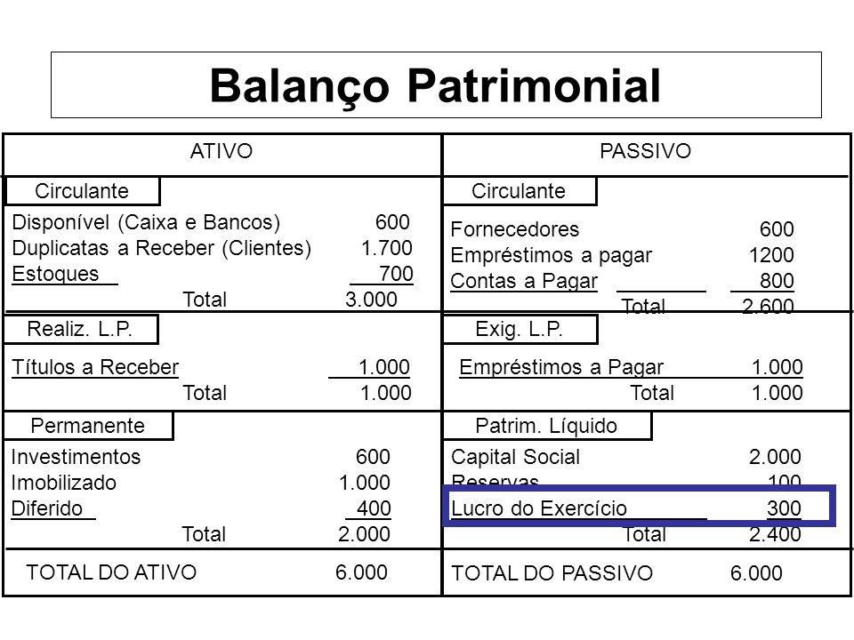 ATIVOPASSIVO Circulante Permanente Realiz. L.P. Patrim. Líquido Exig. L.P. Disponível (Caixa e Bancos) 600 Duplicatas a Receber (Clientes) 1.700 Estoq