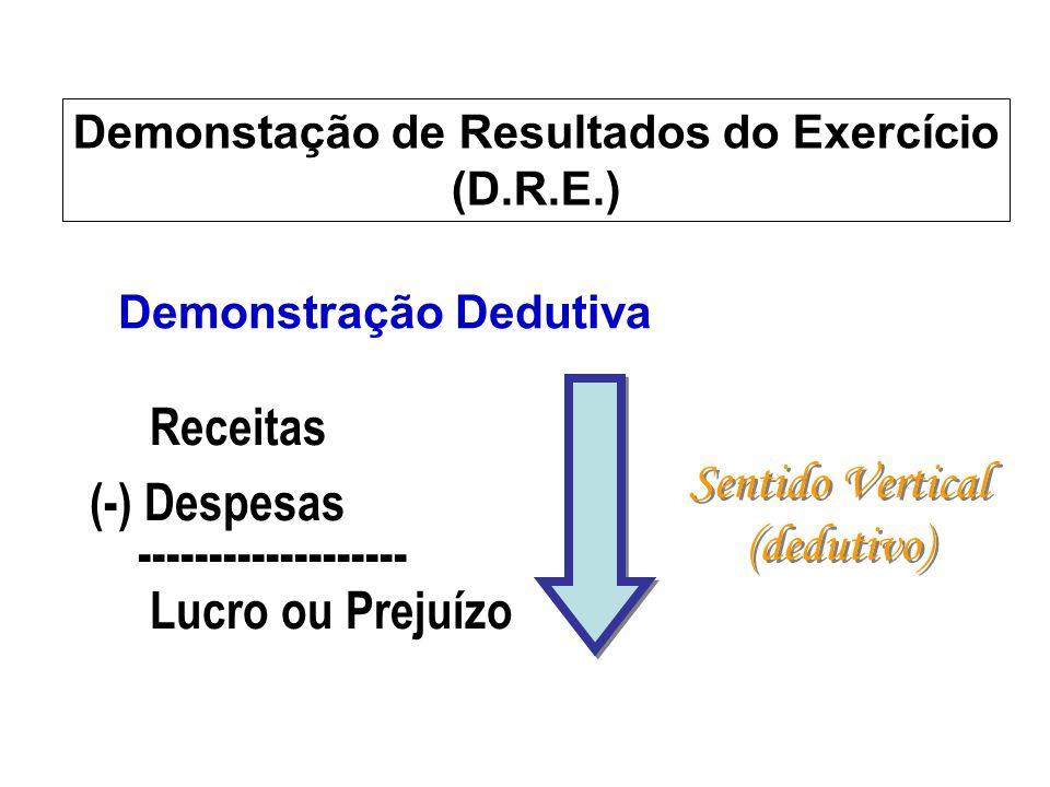 Receitas (-) Despesas ------------------- Lucro ou Prejuízo Sentido Vertical (dedutivo) Sentido Vertical (dedutivo) Demonstração Dedutiva Demonstação