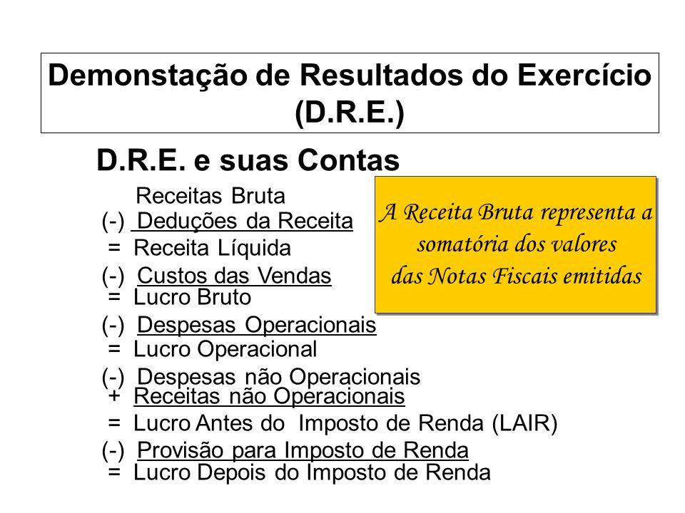 D.R.E. e suas Contas Receitas Bruta (-) Deduções da Receita = Receita Líquida (-) Custos das Vendas = Lucro Bruto (-) Despesas Operacionais = Lucro Op