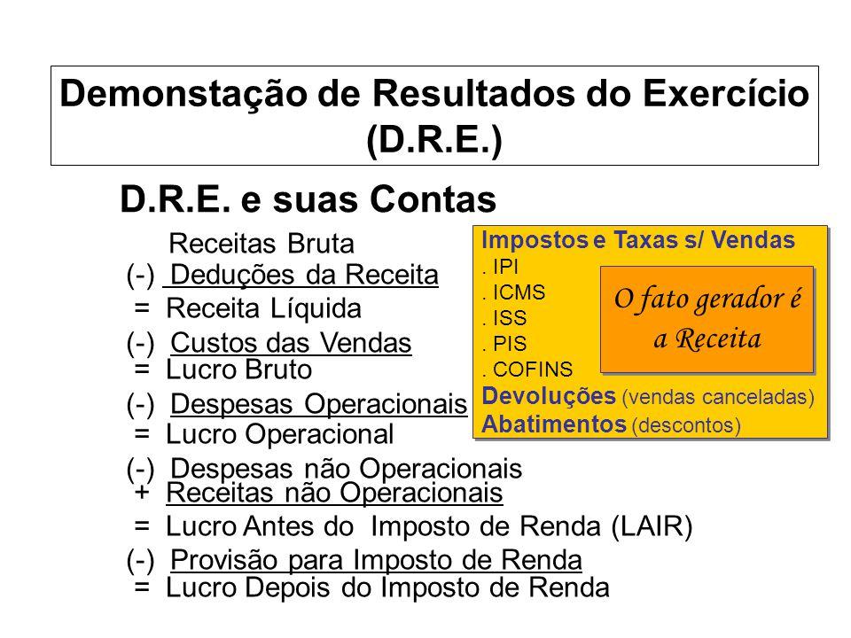 Impostos e Taxas s/ Vendas. IPI. ICMS. ISS. PIS. COFINS Devoluções (vendas canceladas) Abatimentos (descontos) Impostos e Taxas s/ Vendas. IPI. ICMS.