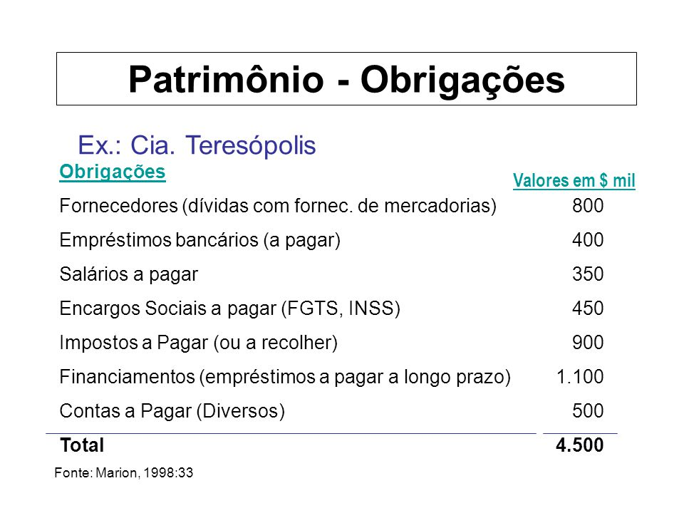 Ex.: Cia. Teresópolis Obrigações Fornecedores (dívidas com fornec. de mercadorias) Empréstimos bancários (a pagar) Salários a pagar Encargos Sociais a