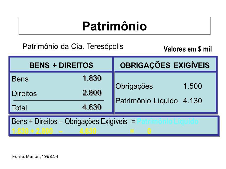Patrimônio da Cia. Teresópolis Valores em $ mil BENS + DIREITOS OBRIGAÇÕES EXIGÍVEIS Fonte: Marion, 1998:34 Obrigações1.500 Patrimônio Líquido4.130 Ob