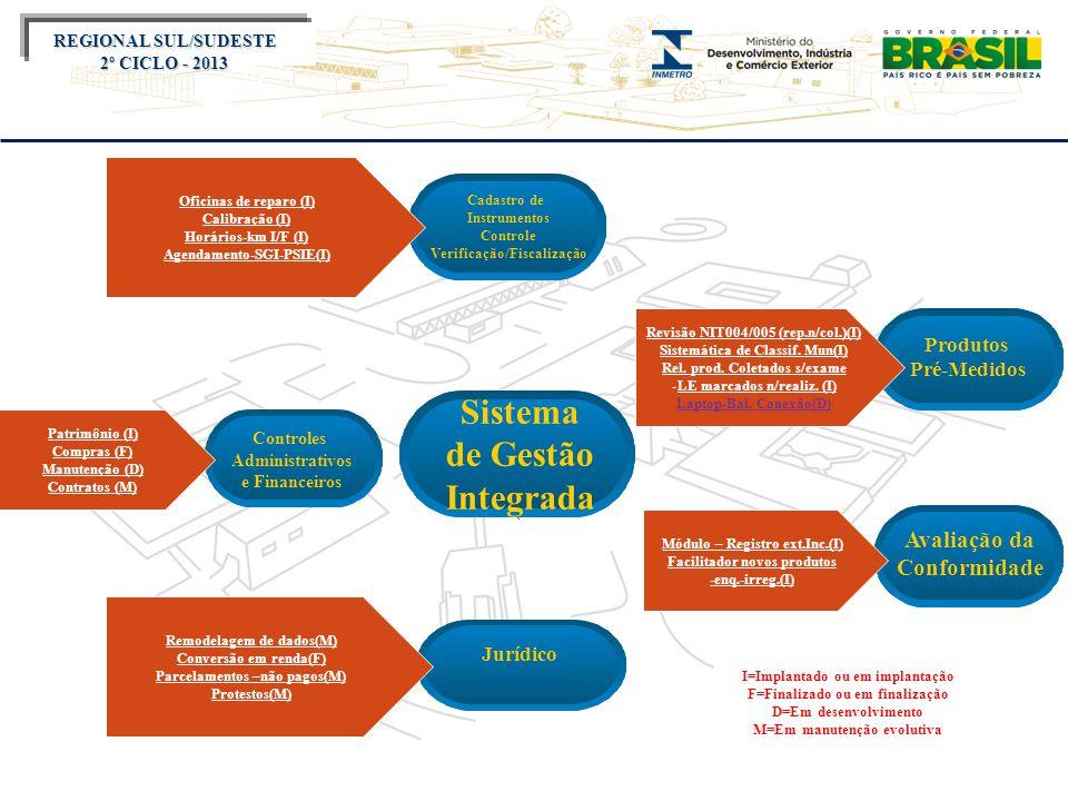 Título do evento REGIONAL SUL/SUDESTE 2º CICLO - 2013 Cadastro de Instrumentos Controle Verificação/Fiscalização Avaliação da Conformidade Controles Administrativos e Financeiros Produtos Pré-Medidos Jurídico Sistema de Gestão Integrada Oficinas de reparo (I) Calibração (I) Horários-km I/F (I) Agendamento-SGI-PSIE(I) Revisão NIT004/005 (rep.n/col.)(I) Sistemática de Classif.