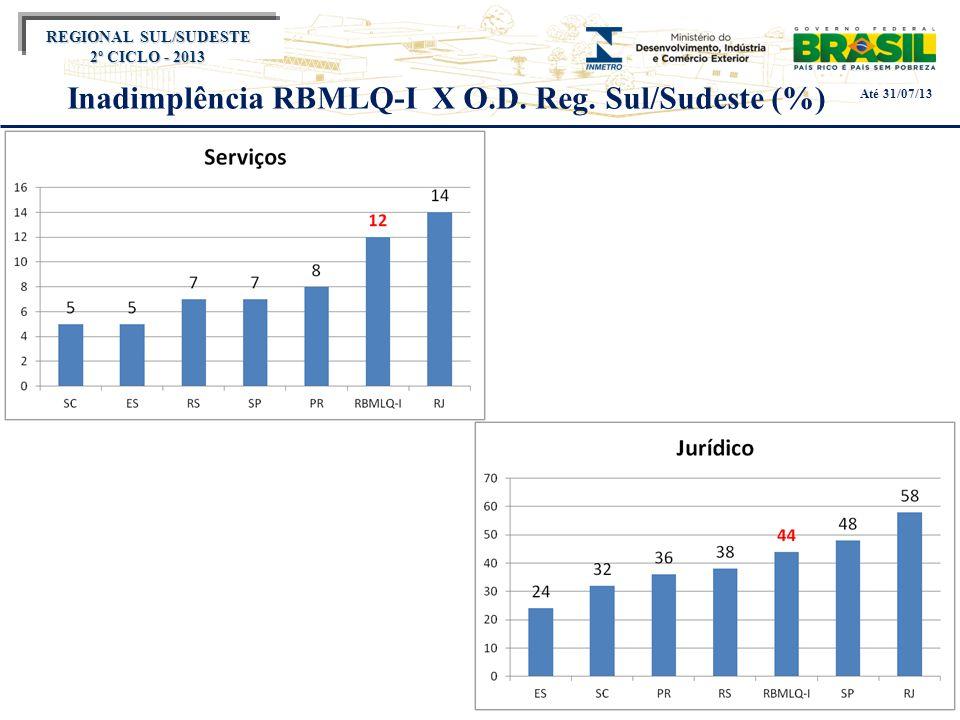 Título do evento REGIONAL SUL/SUDESTE 2º CICLO - 2013 Inadimplência RBMLQ-I X O.D. Reg. Sul/Sudeste (%) Até 31/07/13