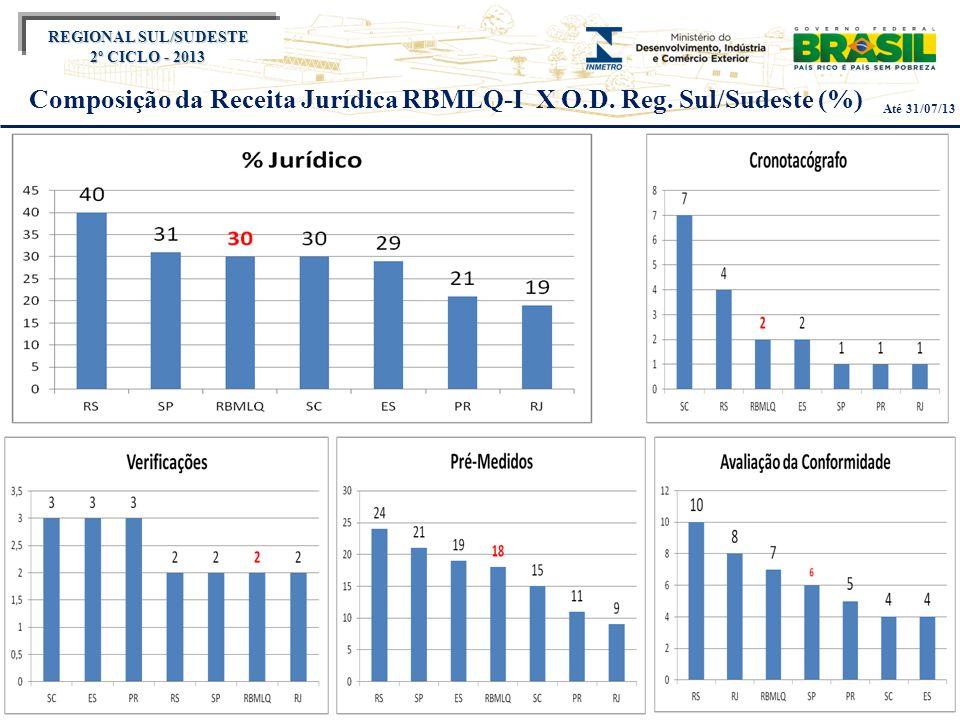 Título do evento REGIONAL SUL/SUDESTE 2º CICLO - 2013 Composição da Receita Jurídica RBMLQ-I X O.D. Reg. Sul/Sudeste (%) Até 31/07/13