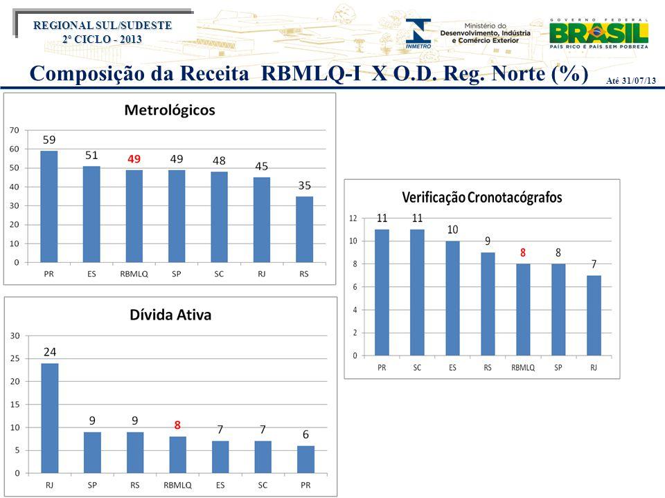 Título do evento REGIONAL SUL/SUDESTE 2º CICLO - 2013 Composição da Receita RBMLQ-I X O.D. Reg. Norte (%) Até 31/07/13