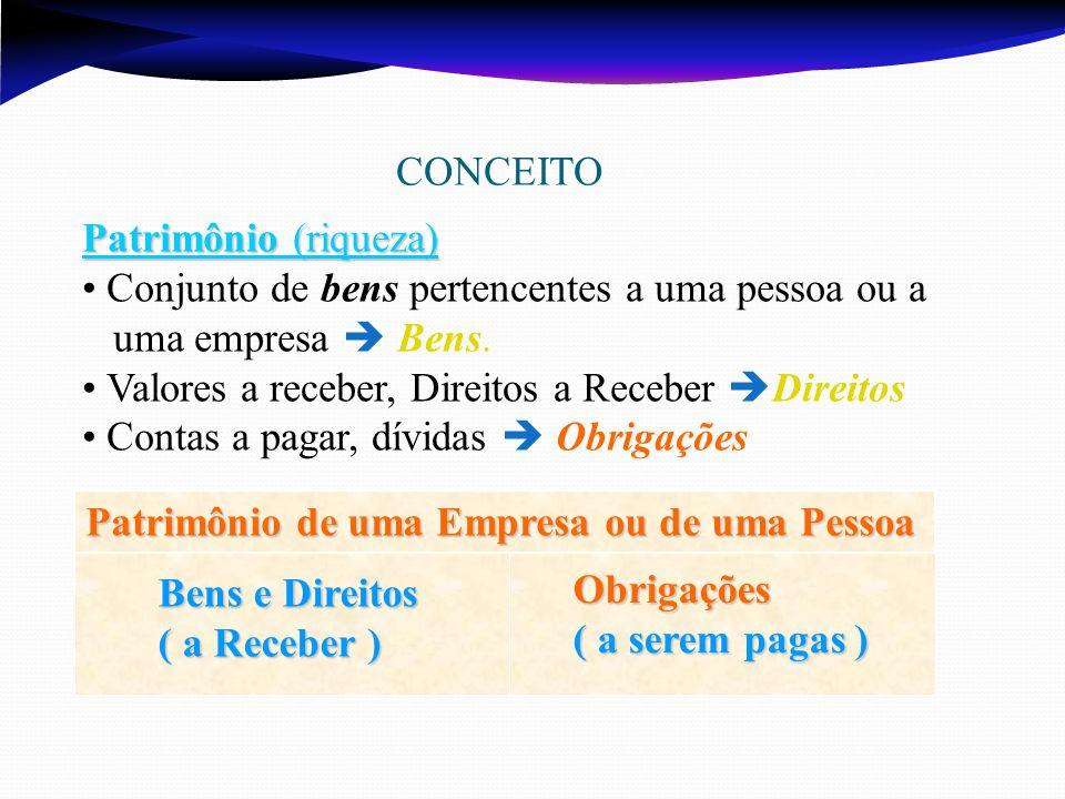 CONCEITO Patrimônio de uma Empresa ou de uma Pessoa Bens e Direitos ( a Receber ) Obrigações ( a serem pagas ) Patrimônio (riqueza) Conjunto de bens pertencentes a uma pessoa ou a uma empresa  Bens.